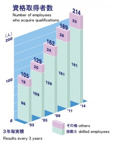 graph-qualifications